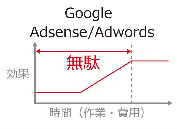 Googleアドセンス/アドワーズの無駄